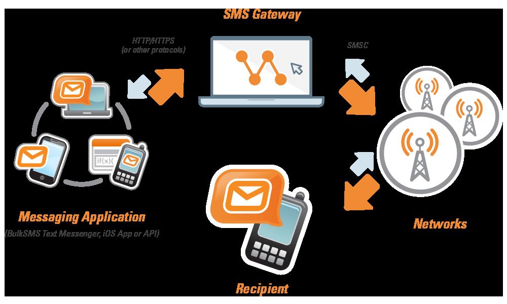 What Is Bulk Sms Messaging Bulksms