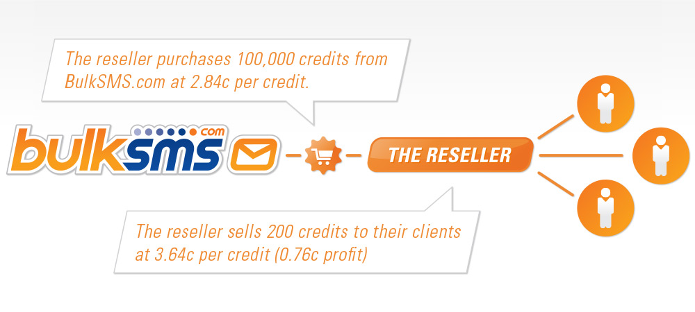 The BulkSMS Reseller Concept